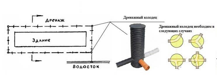 Схема кольцевого дренажа