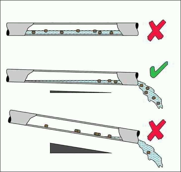дренаж уклон трубы