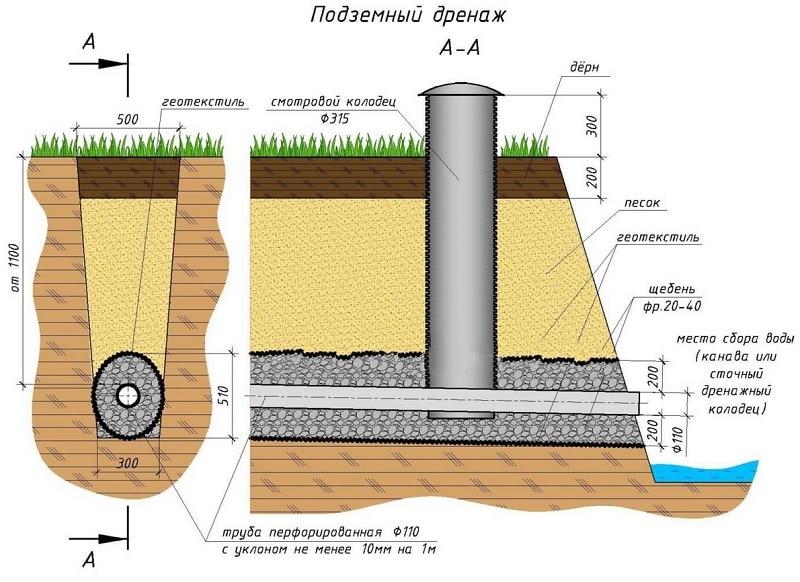 подземный дренаж