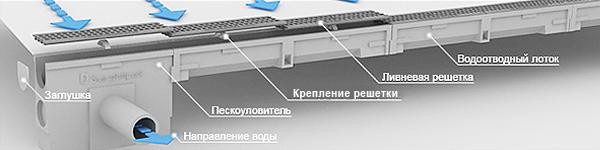 Ливневка состав Иркутск